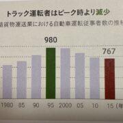 道路貨物運送業における自動車運転従業者数の推移