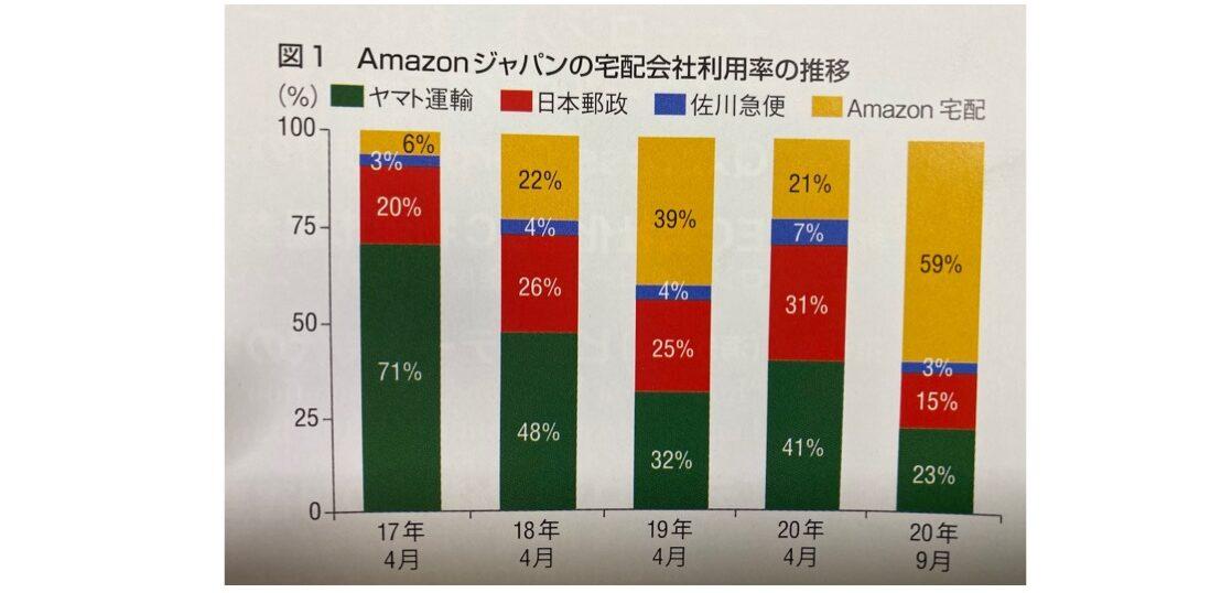 Amazonジャパンの宅配会社利用率の推移