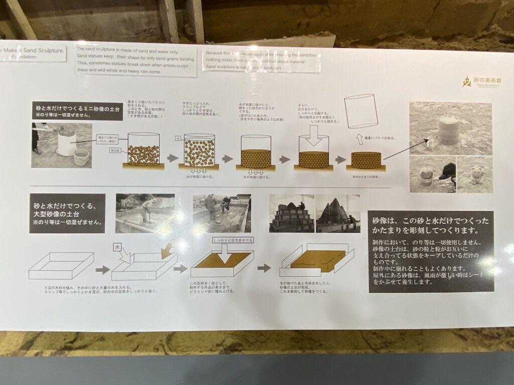砂の美術館の展示品の制作方法の説明